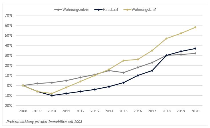 Abbildung der Preisentwicklung privater Immobilien seit 2008